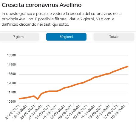 Screenshot_2021-03-21-Le-statistiche-del-coronavirus-nella-provincia-Avellino